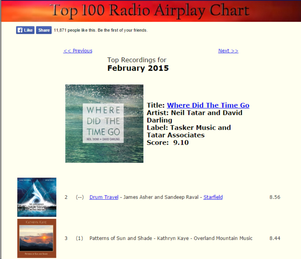 Where Did The Time Go is Number One on Zone Music Reporter
