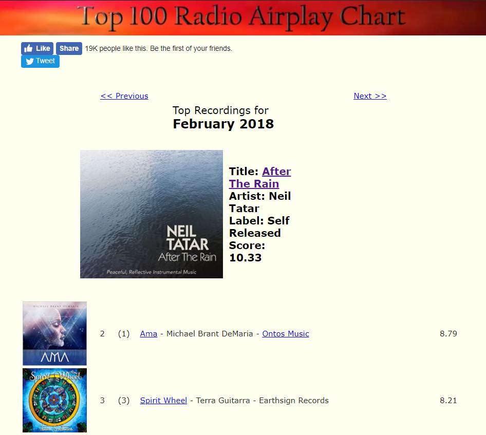 After the rain reaches number one on zmr radio global airplay chart